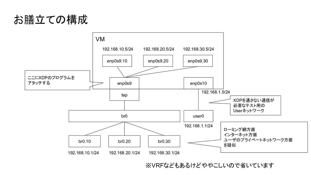 お膳立ての構成 VM br0 br0.10 br0.20 br0.30 tap enp0s9 ...