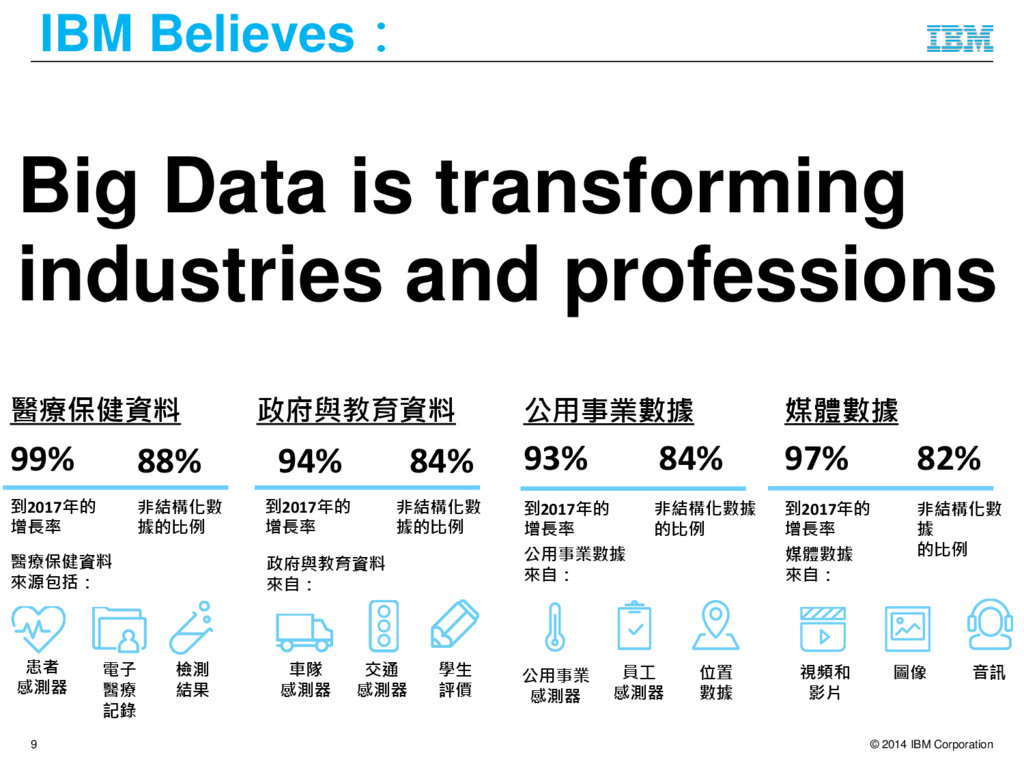 © 2014 IBM Corporation 9 IBM Believes: Big Data...
