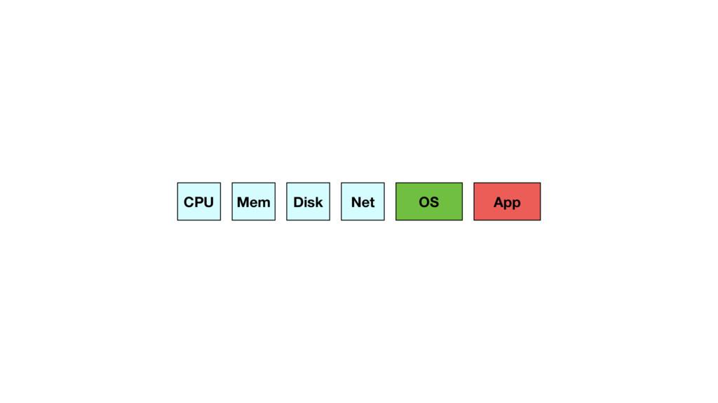 CPU Mem Disk Net App OS