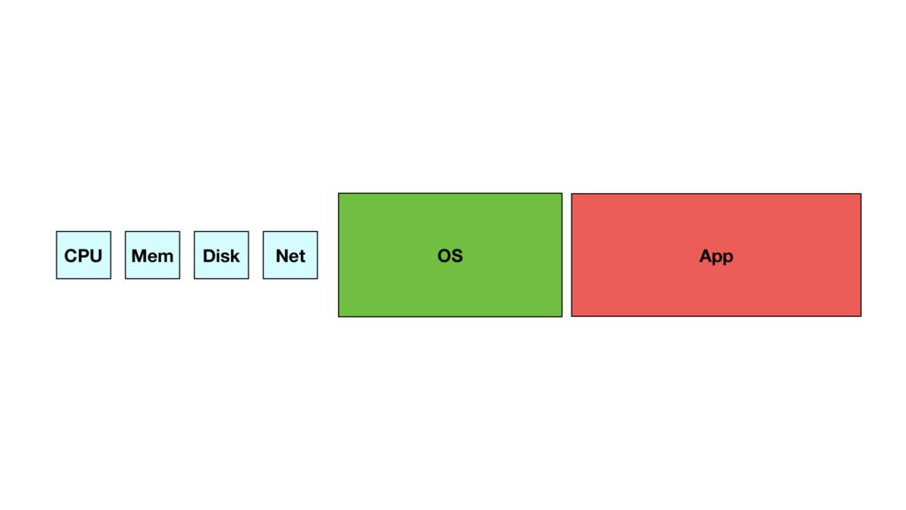 App OS CPU Mem Disk Net