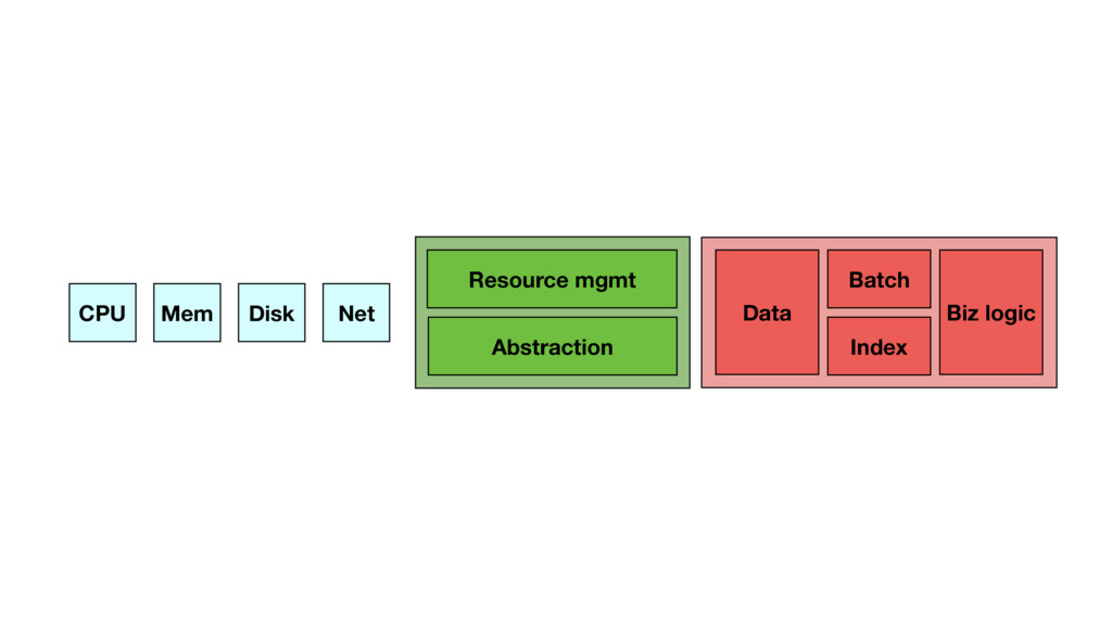 CPU Mem Disk Net Data Batch Biz logic Resource ...