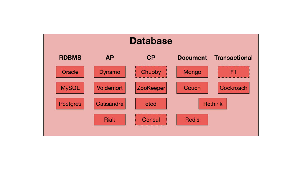 Database RDBMS AP CP Document Transactional Ora...