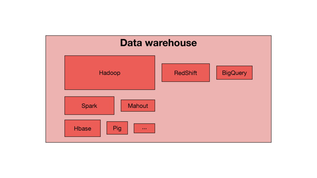 Data warehouse Hadoop RedShift BigQuery Spark M...