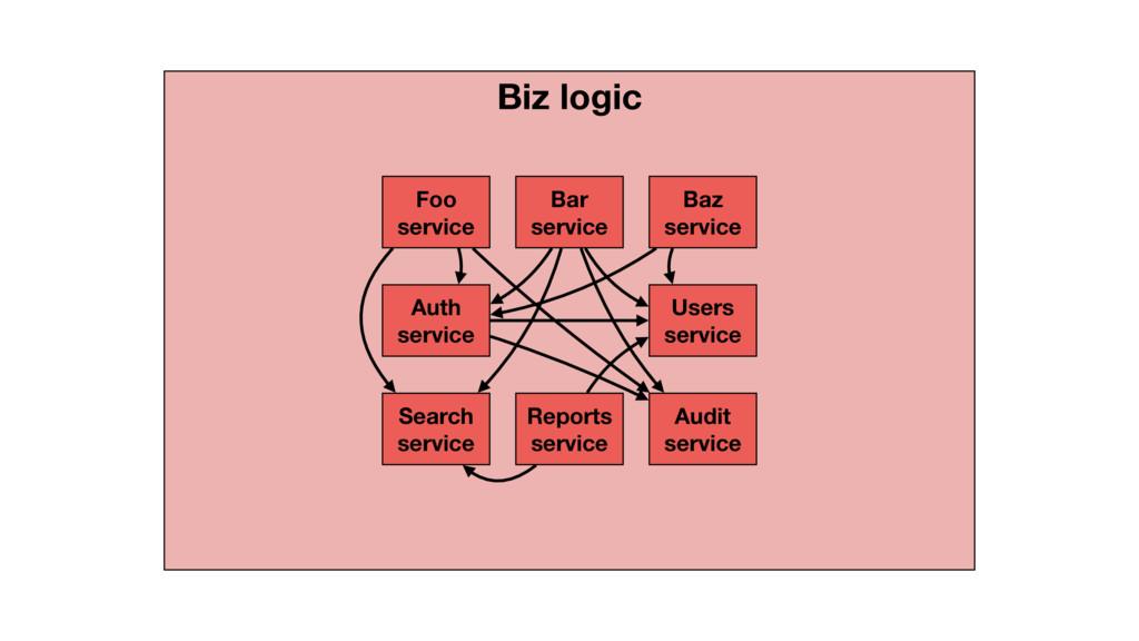 Biz logic Foo service Bar service Baz service U...