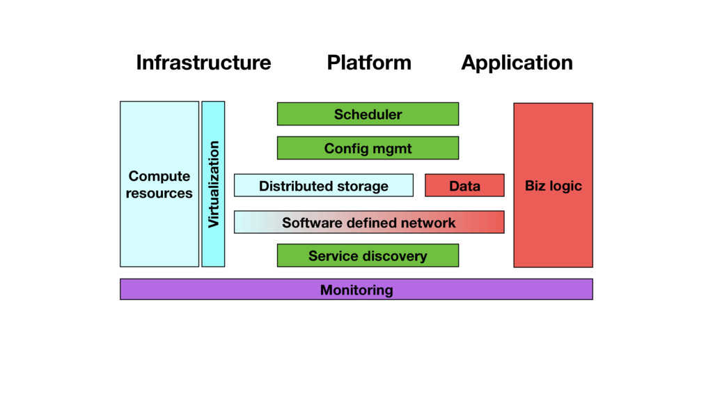 Application Platform Infrastructure Compute res...