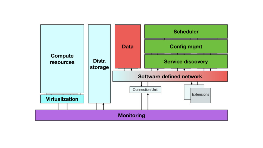 Software defined network Monitoring Distr. stora...