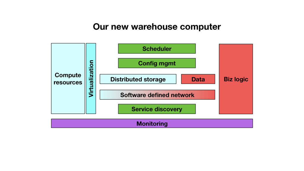 Compute resources Distributed storage Software ...