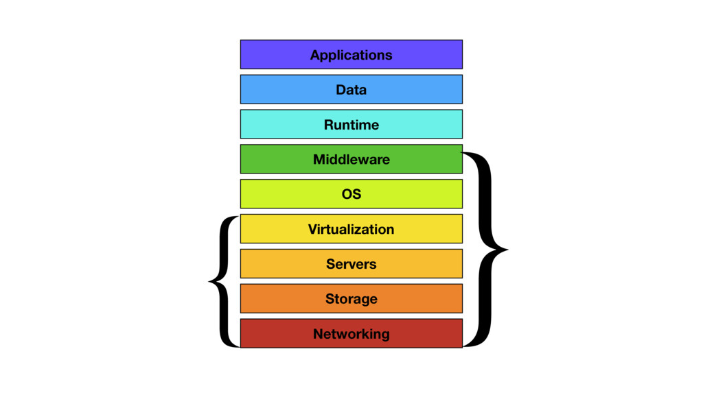 Virtualization OS Middleware Runtime Data Appli...