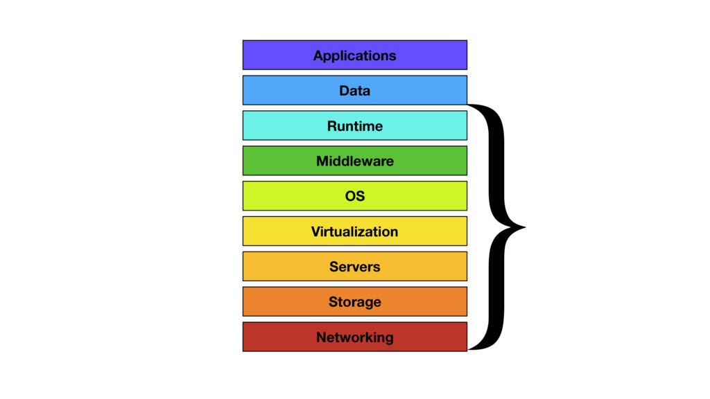 } Virtualization OS Middleware Runtime Data App...