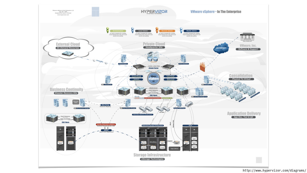 http://www.hypervizor.com/diagrams/