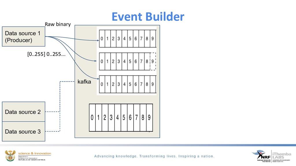 Event Builder Data source 1 (Producer) Data sou...