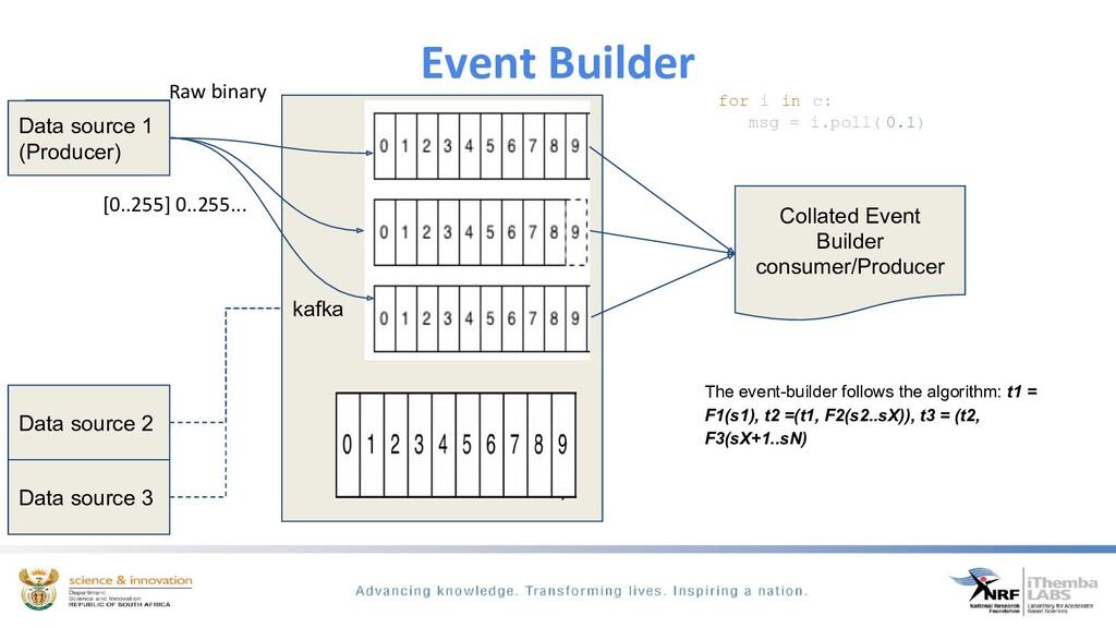 Event Builder Data source 2 Data source 3 kafka...