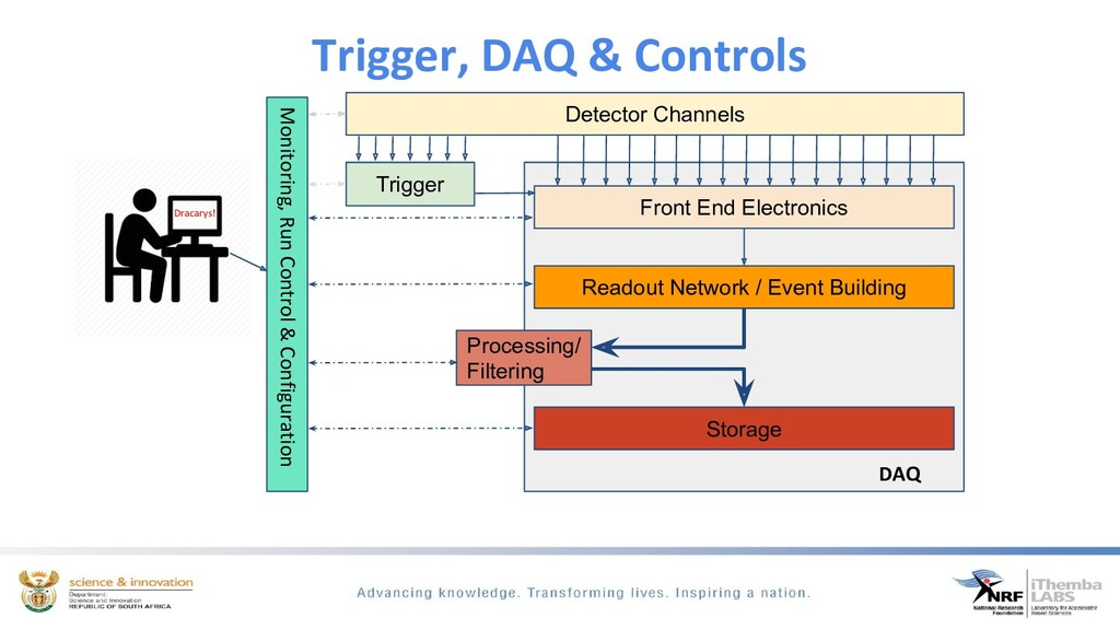 Trigger, DAQ & Controls Dracarys! Monitoring, R...