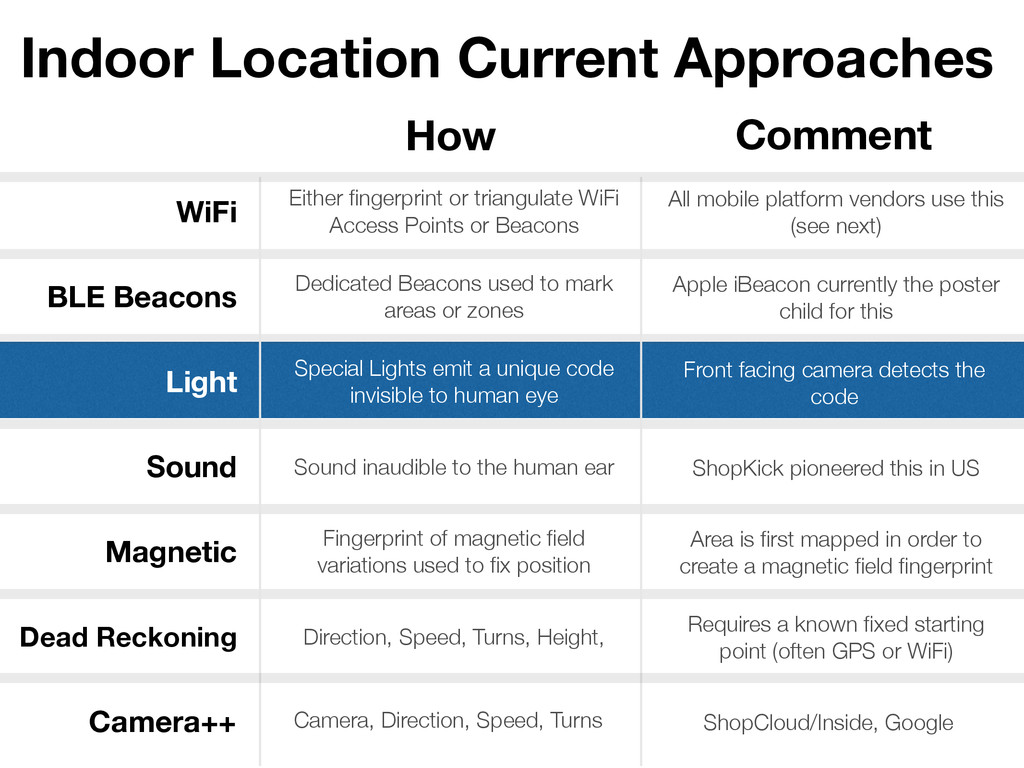 Indoor Location Current Approaches WiFi BLE Bea...