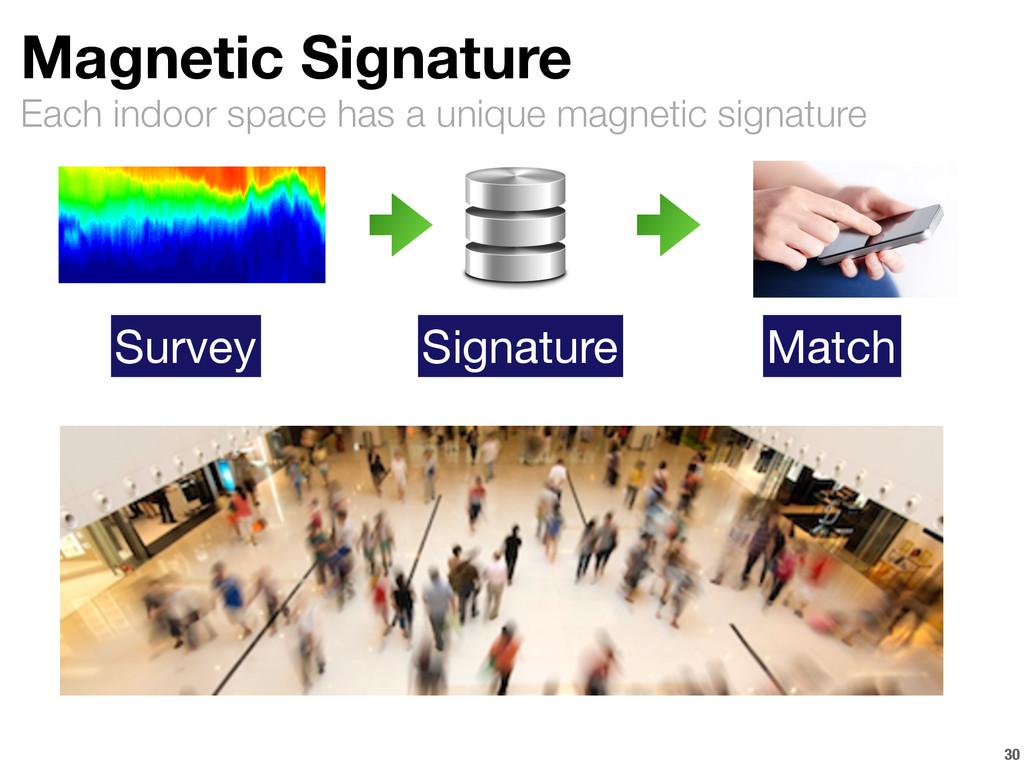 Each indoor space has a unique magnetic signatu...