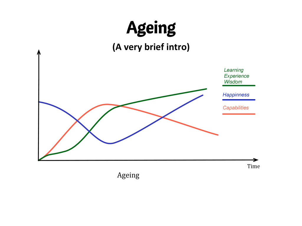 Ageing (A	