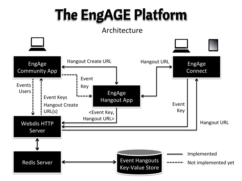 The EngAGE Platform Architecture	