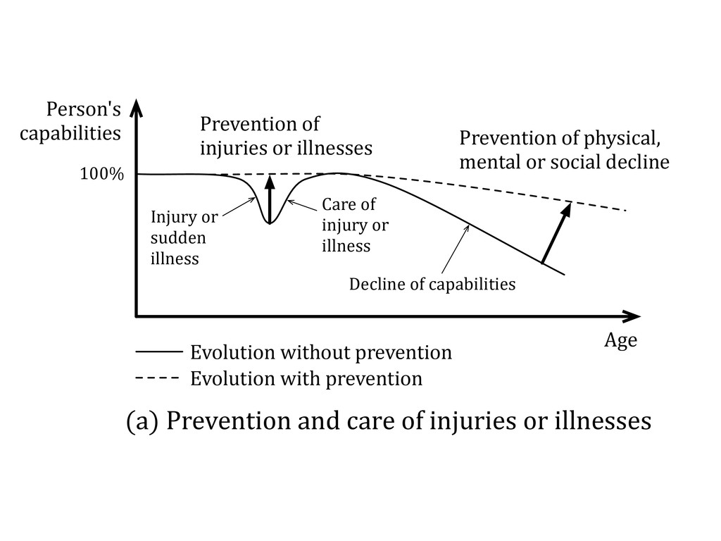 Prevention)of) injuries)or)illnesses Prevention...