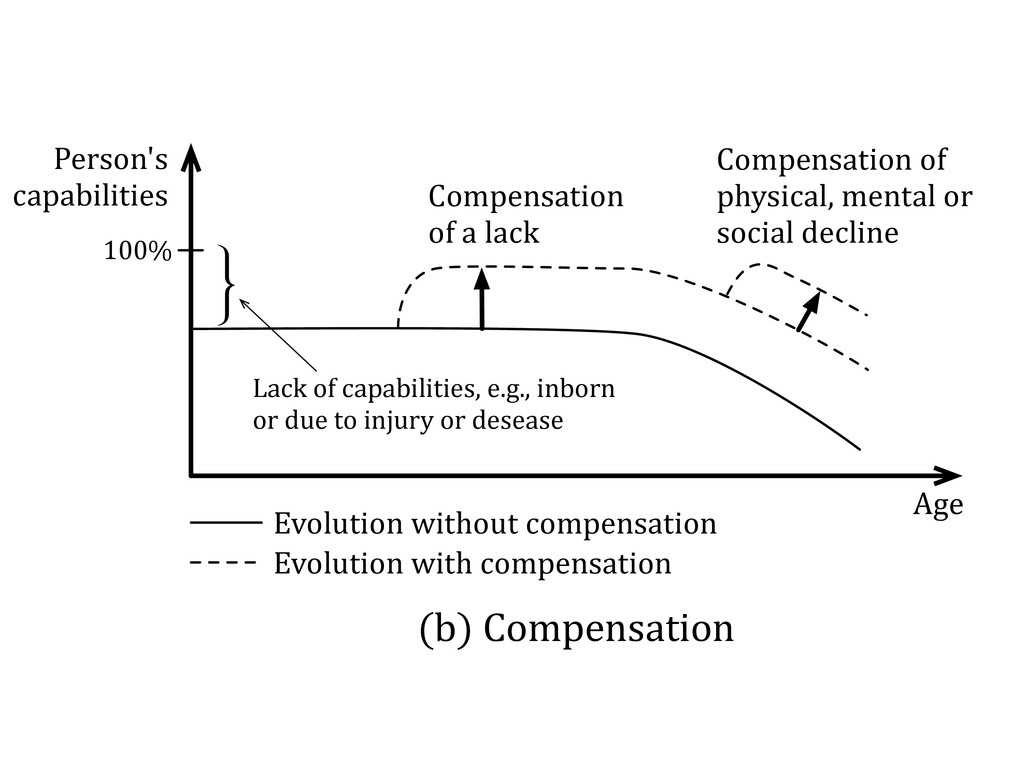 Compensation+ of+a+lack Compensation+of+ physic...