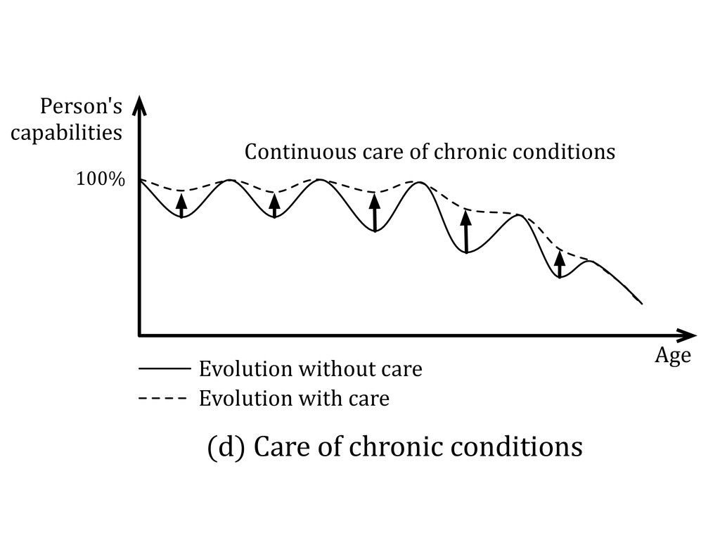 Continuous(care(of(chronic(conditions (d)(Care(...