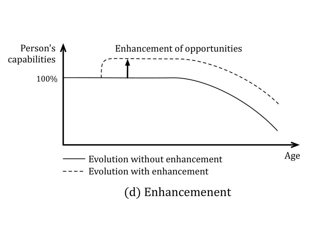(d)$Enhancemenent Enhancement$of$opportunities ...