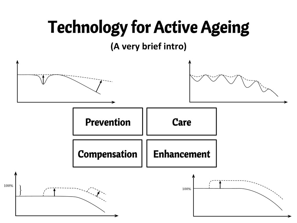 Technology for Active Ageing (A	