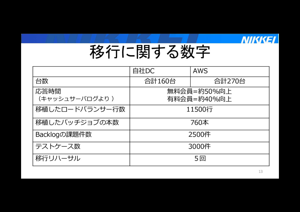 移行に関する数字 13 自社DC AWS 台数 合計160台 合計270台 応答時間 (キャッ...