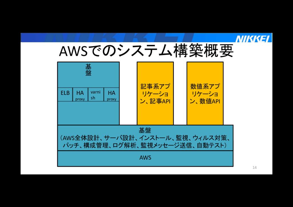 AWSでのシステム構築概要 14 AWS 基盤 (AWS全体設計、サーバ設計、インストール、監...
