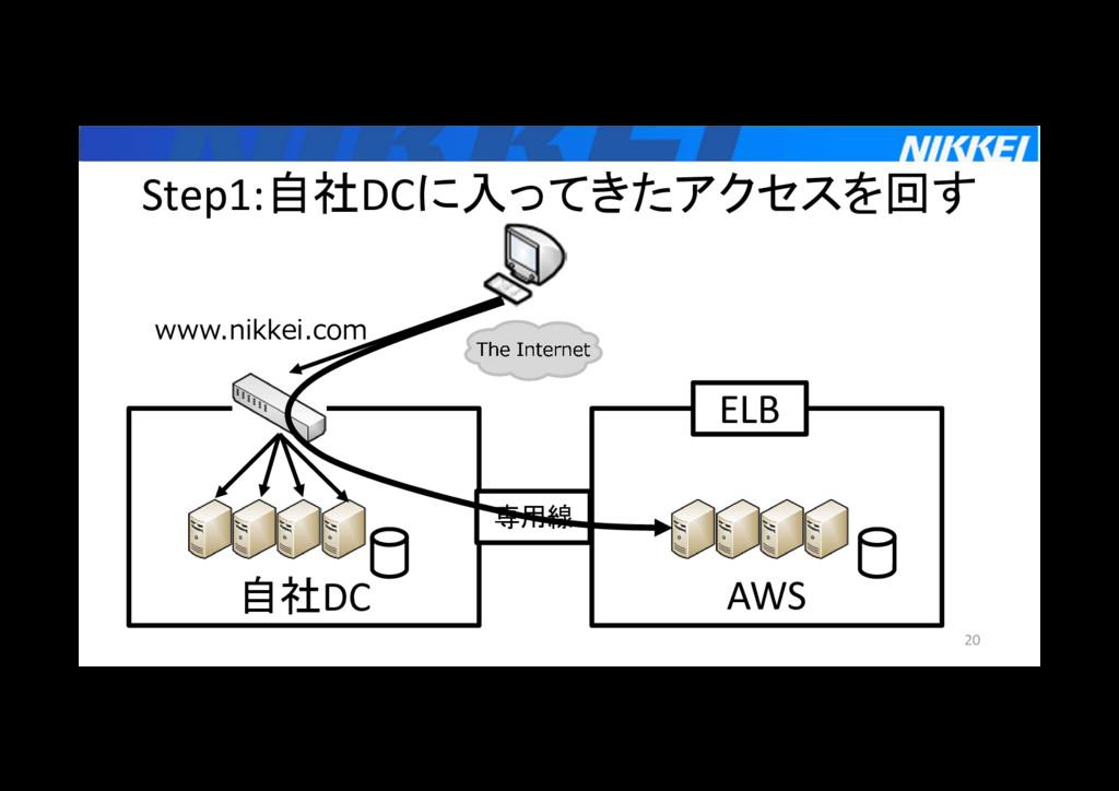自社DC Step1:自社DCに入ってきたアクセスを回す 20 AWS ELB 専用線 www...