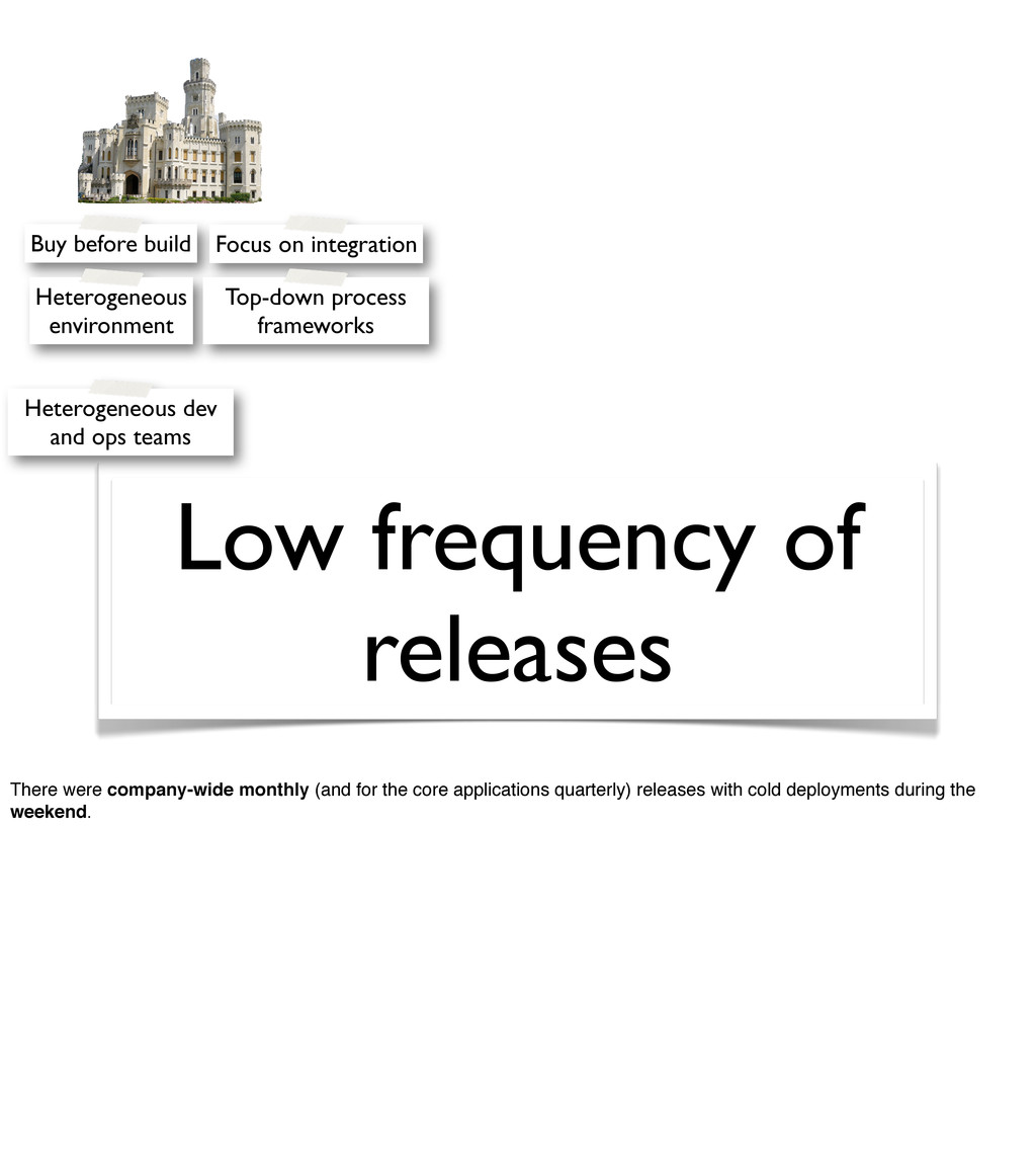 Low frequency of releases Buy before build Hete...