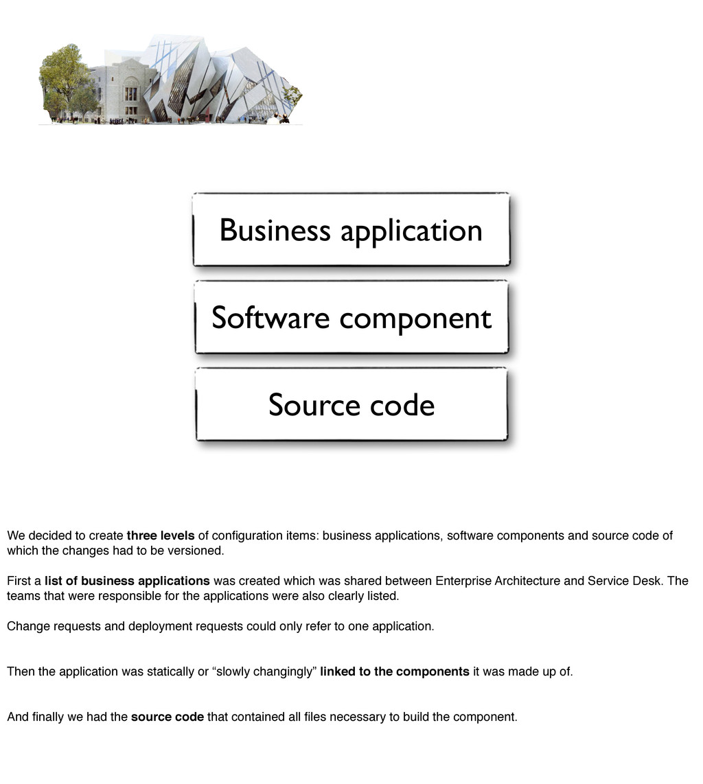 Business application Software component Source ...