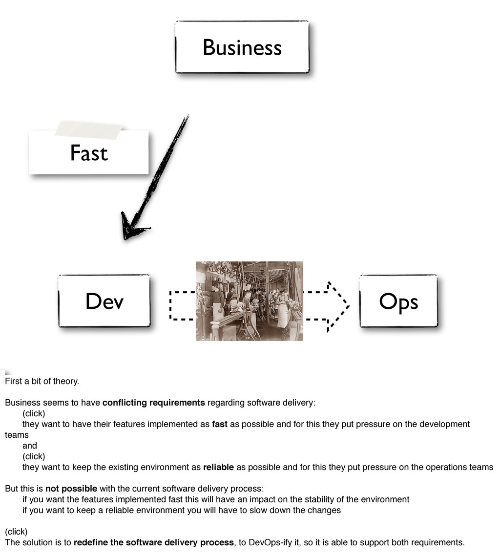 Dev Ops Fast Business First a bit of theory. Bu...