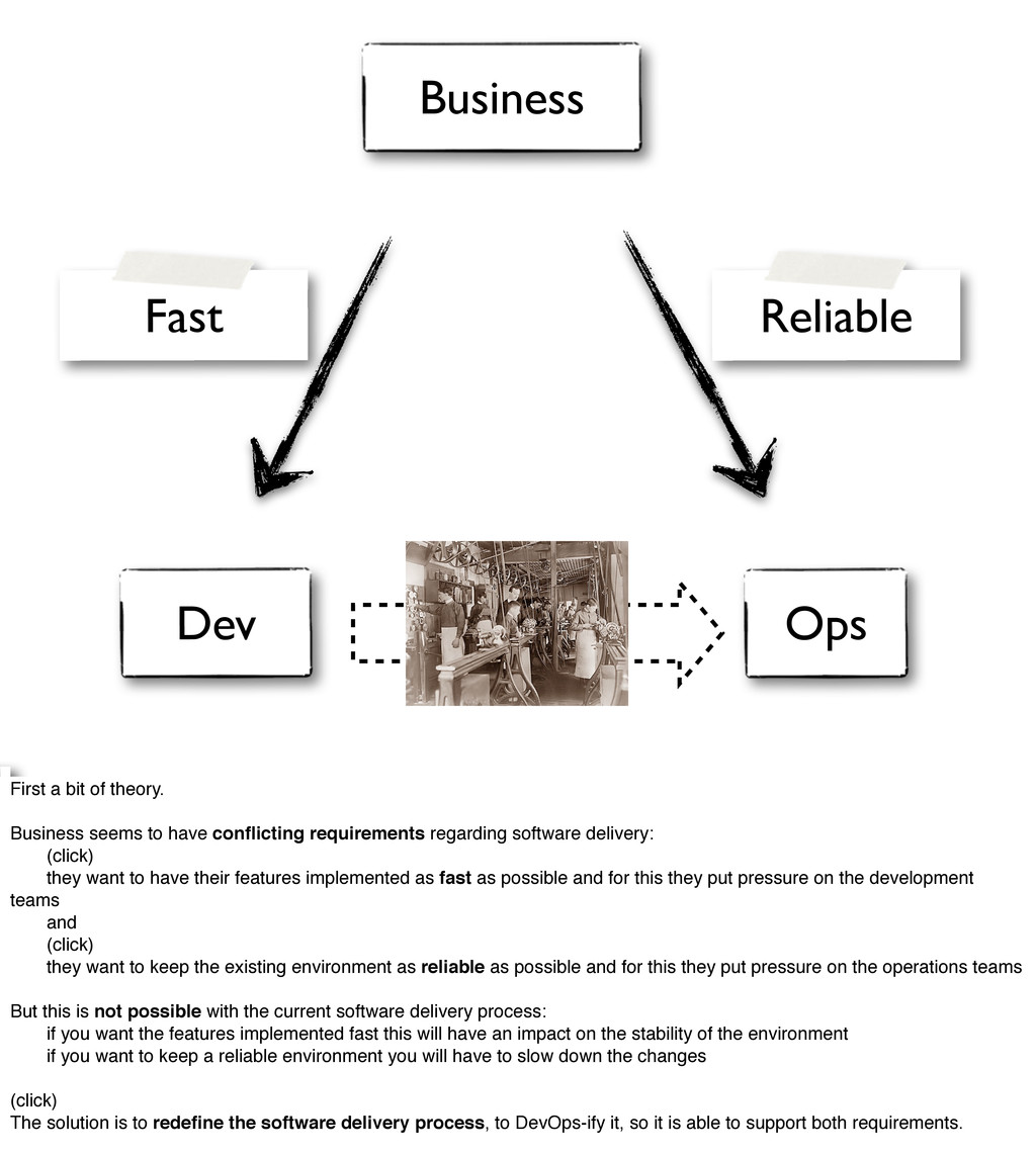 Dev Ops Fast Business Reliable First a bit of t...