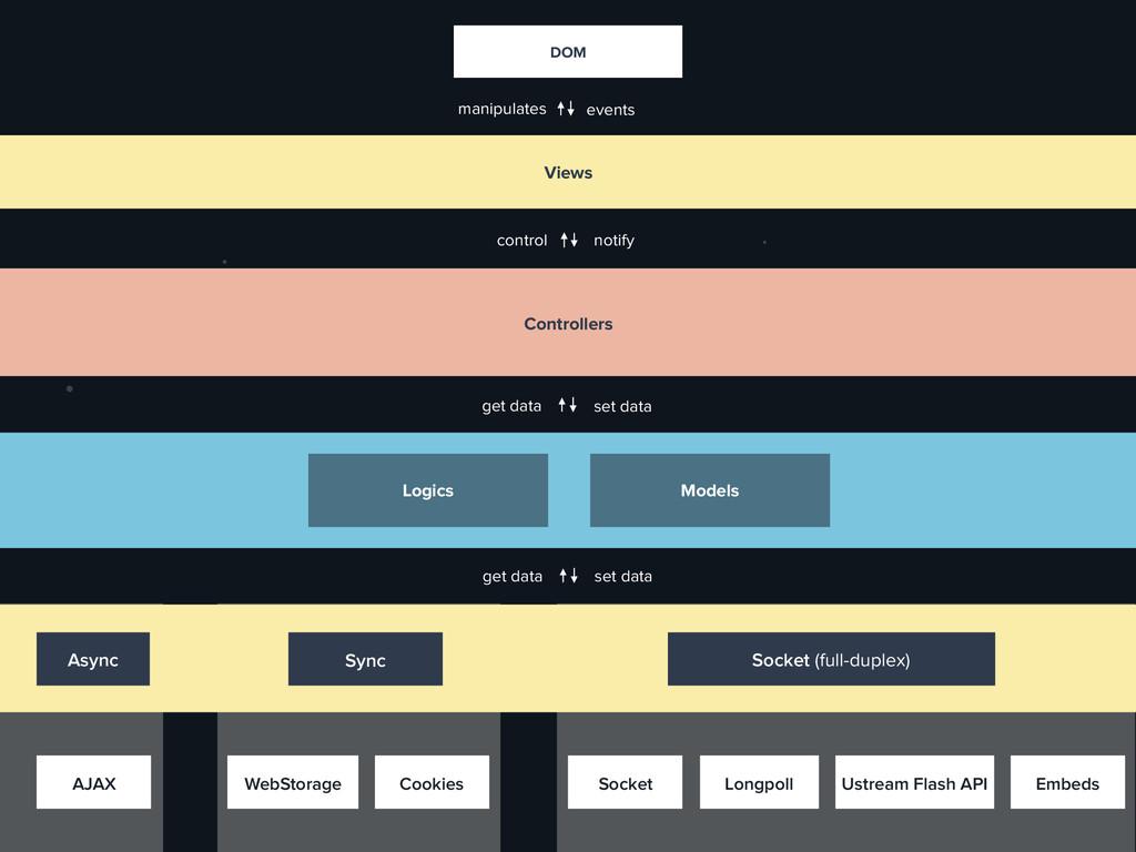 Sync Socket (full-duplex) Async get data set da...