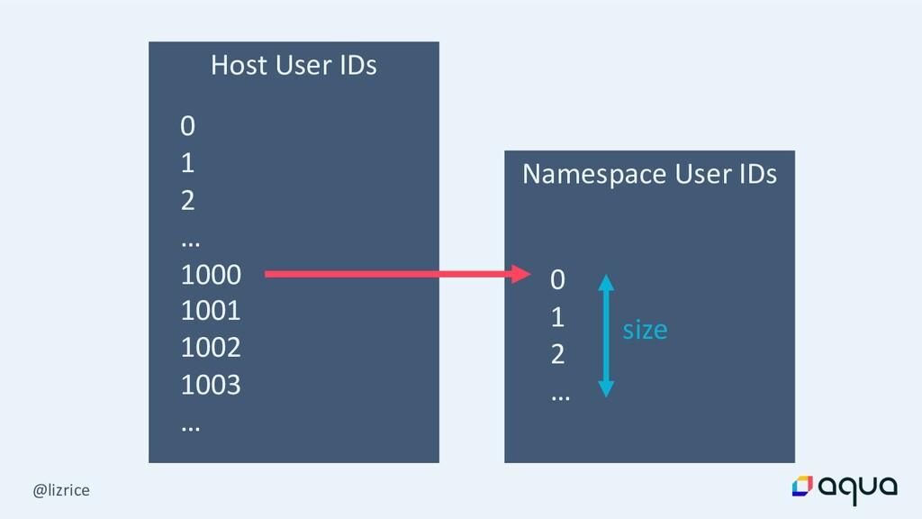 @lizrice Host User IDs 0 1 2 … 1000 1001 1002 1...