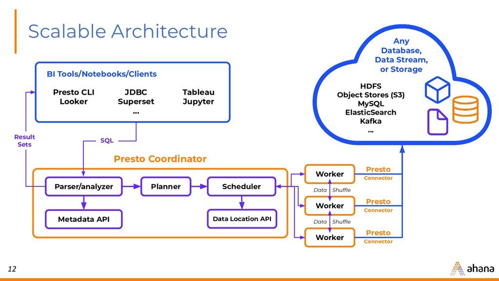 12 Scalable Architecture Parser/analyzer Worker...