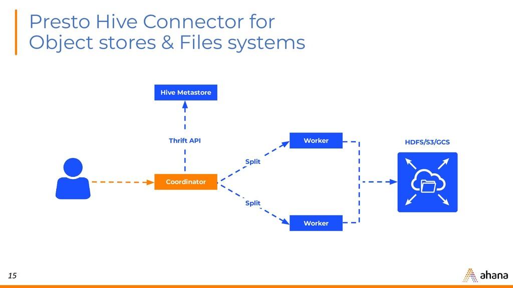 15 Presto Hive Connector for Object stores & Fi...