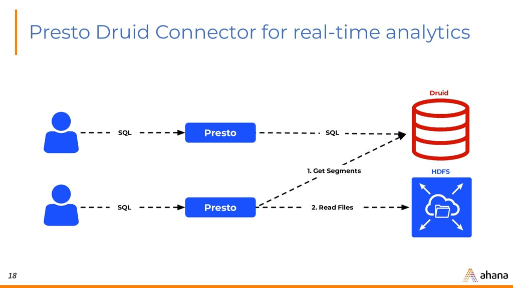 18 Presto Druid Connector for real-time analyti...
