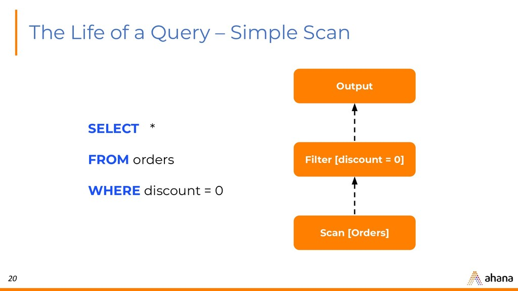 20 The Life of a Query – Simple Scan Output Fil...