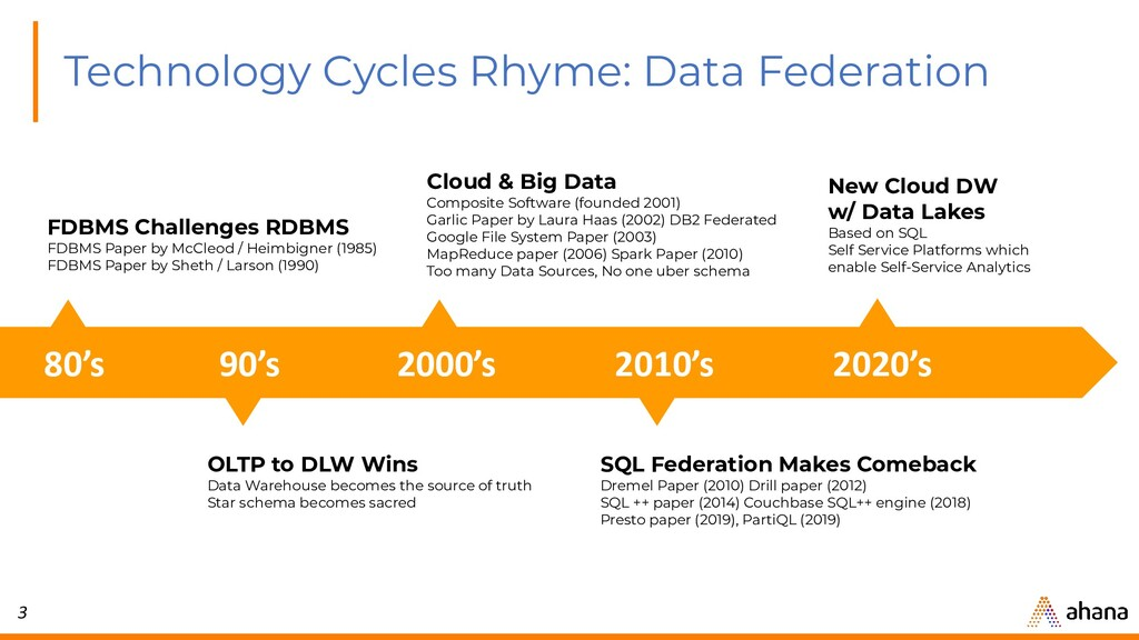 3 Technology Cycles Rhyme: Data Federation Clou...