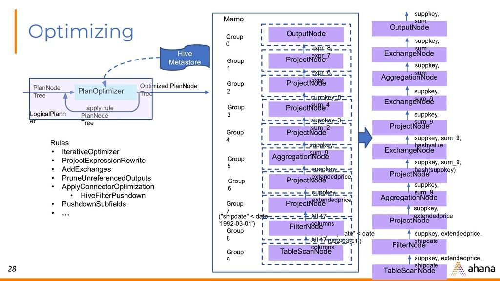 28 Optimizing PlanOptimizer PlanNode Tree Hive ...