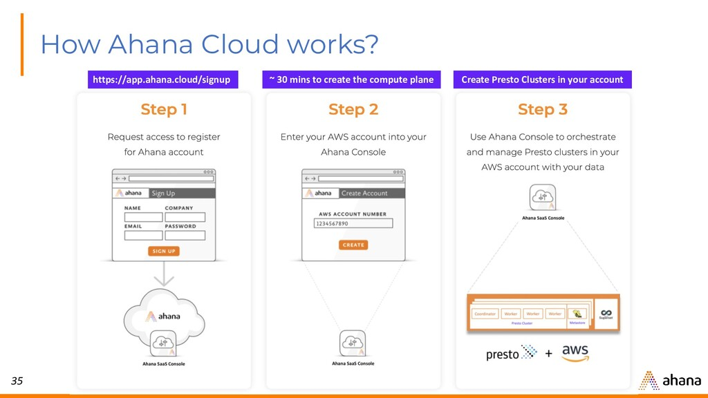35 How Ahana Cloud works? ~ 30 mins to create t...