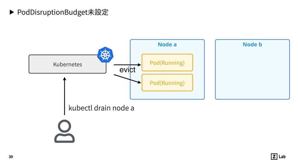 ▶ PodDisruptionBudget未設定 30 Node a Pod(Running)...
