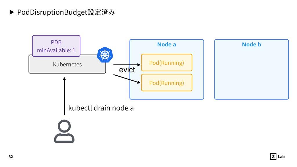 ▶ PodDisruptionBudget設定済み 32 Node a Pod(Running...