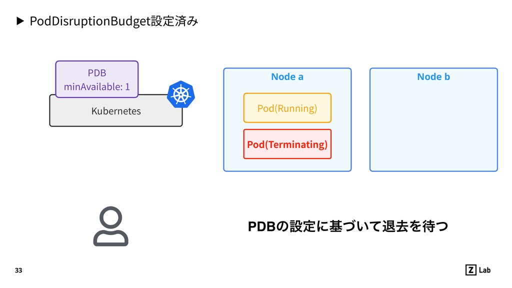 ▶ PodDisruptionBudget設定済み 33 Node a Pod(Running...