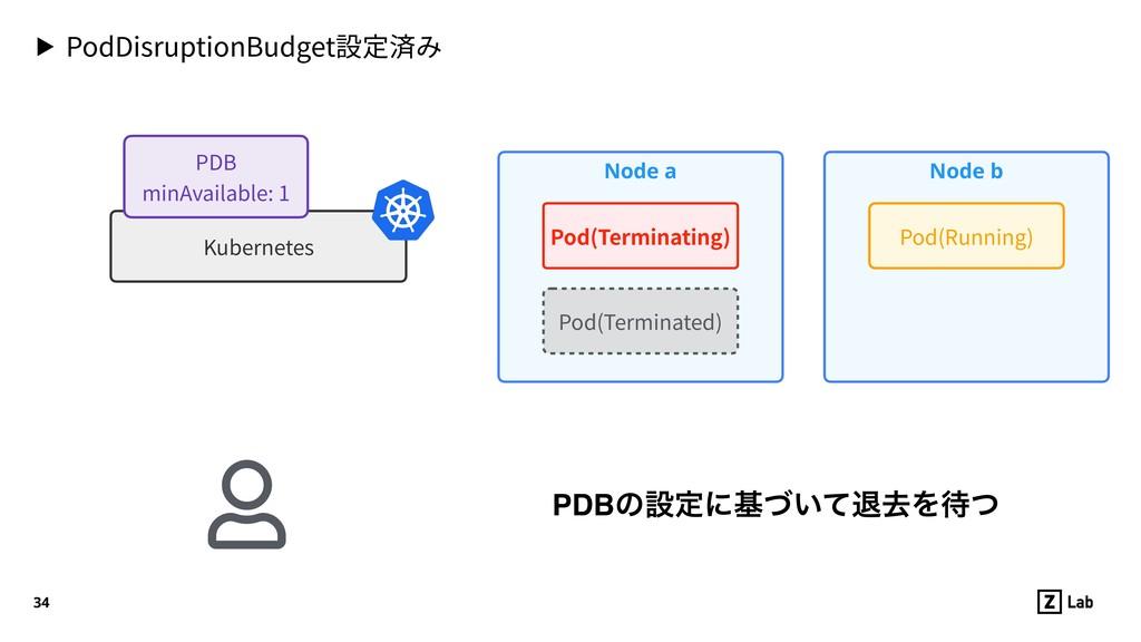 Node b ▶ PodDisruptionBudget設定済み 34 Node a Pod(...