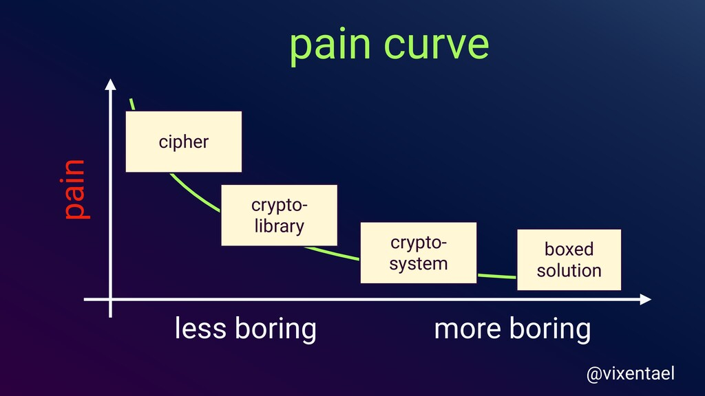 pain curve less boring more boring cipher crypt...