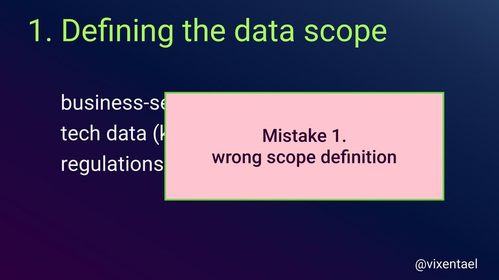 1. Defining the data scope business-sensitive da...