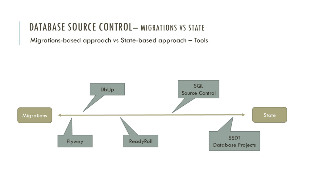 DATABASE SOURCE CONTROL– MIGRATIONS VS STATE Mi...