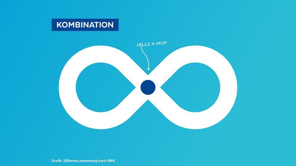 HILLS ≈ MVP Grafik: @BennoLoewenberg (nach IBM)...